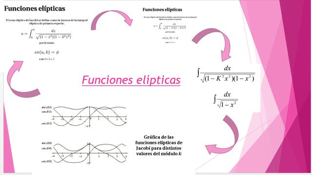 Funciones elípticas