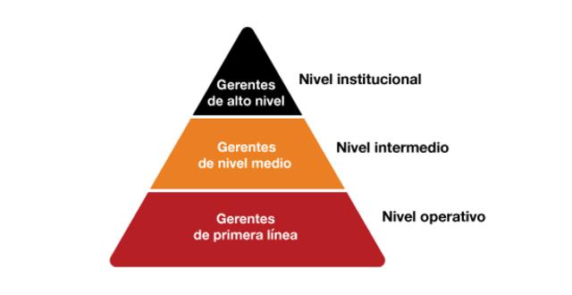 El nivel organizacional