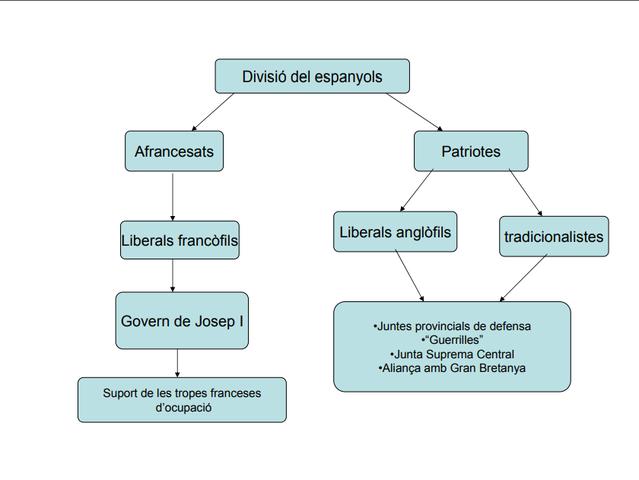 Divisió dels espanyols