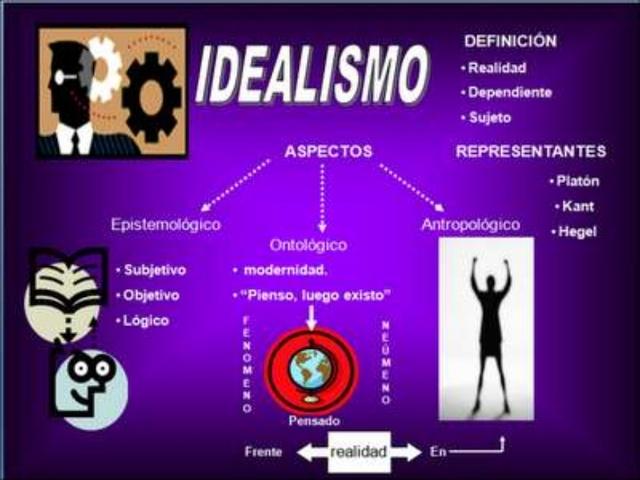 El Idealismo en la Pedagogía