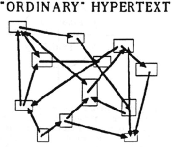 Proyecto Xanadú - Hipertexto