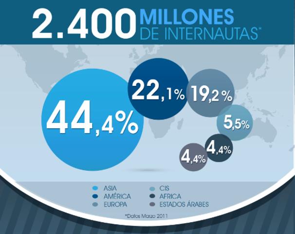 2.4 MIL MILLONES DE INTERNAUTAS