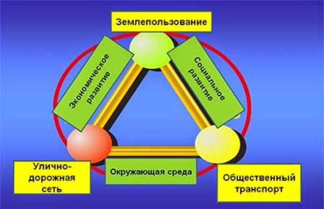 «Треугольник Лернера»