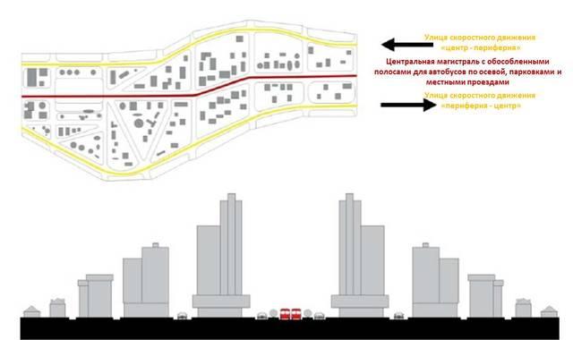 Система «трех параллельных улиц»