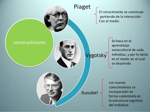 Teoria constructivista, Piaget, Vigotsky y Ausubel