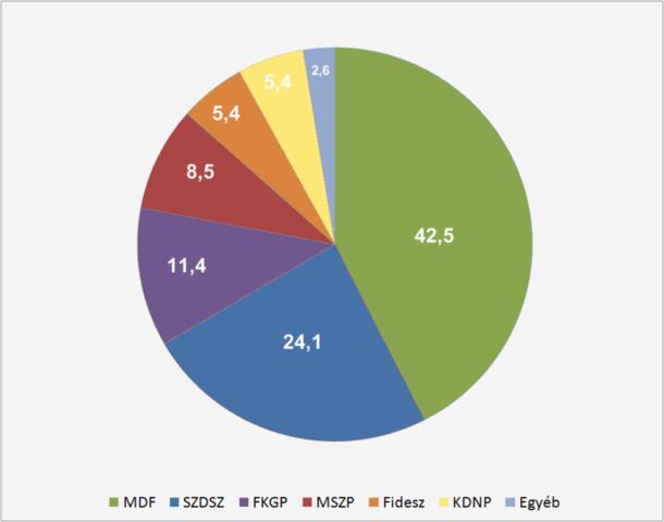 Az 1990-es országgyűlési választások