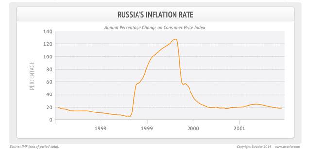 Russian Financial Crisis