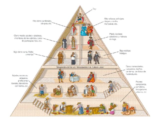 la sociedad del siglo XVIII   (1º part)