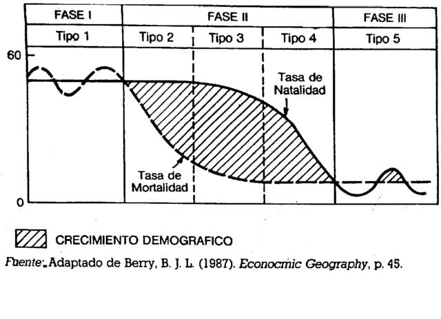 Ciclo demográfico Antiguo
