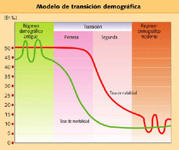 Ciclo demográfico antiguo.