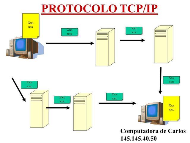 Start of TCP/IP