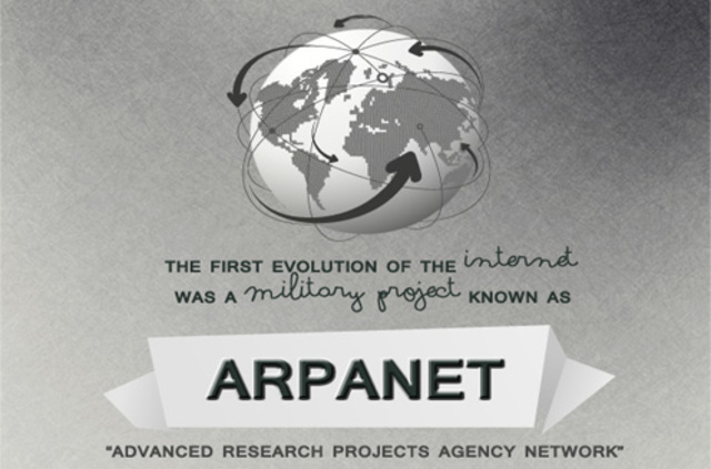 Creation of ARPANET.