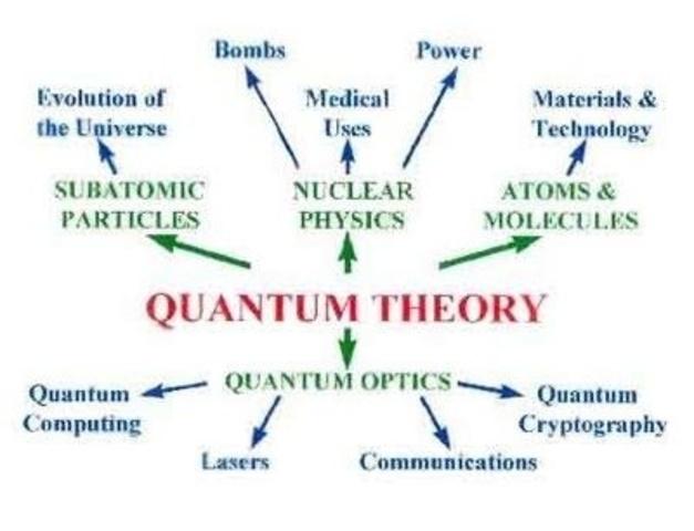 Albert Einstein Quantum Theory of light