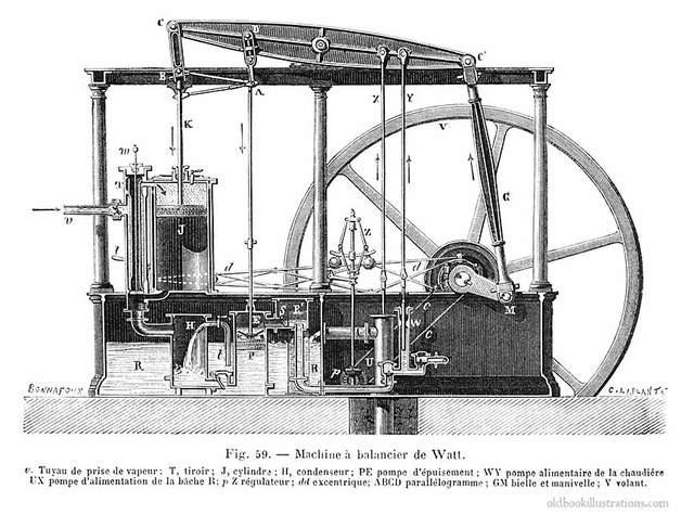 James Watt Steam Engine.