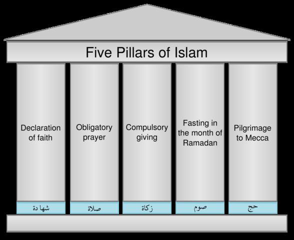12.2: Mecca: MODERN DAY EVENT: The Five Pillars Of Islam