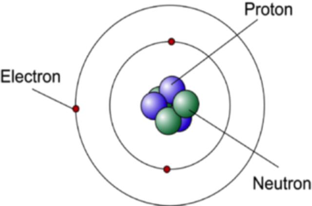 Neil Bhor develops Bohr model