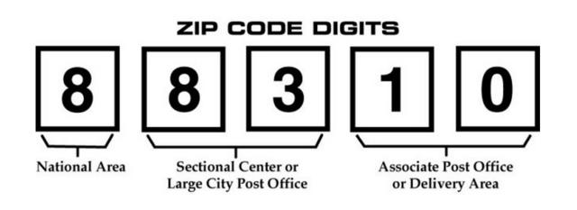 Zip Codes Are Created