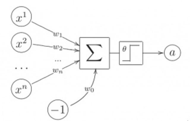 Первая формальная модель нейронных сетей