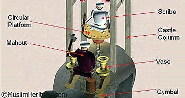 Аль - Джазари отец робототехники