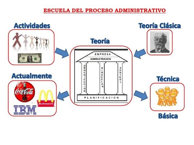 Escuela del proceso administrativo.