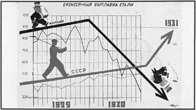 Femårsplanen i Sovjetunionen