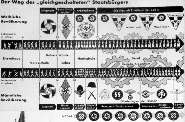 Ensretting i Tyskland