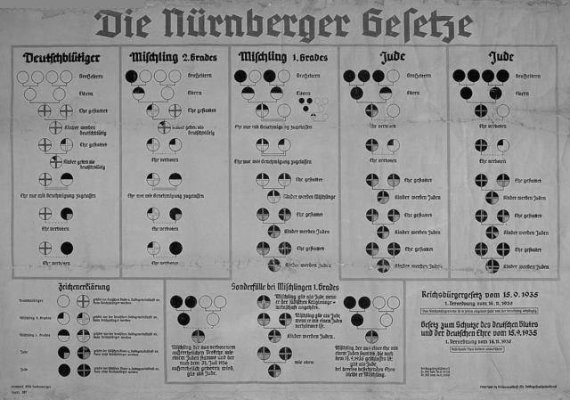 Nürnberglover mot jøder