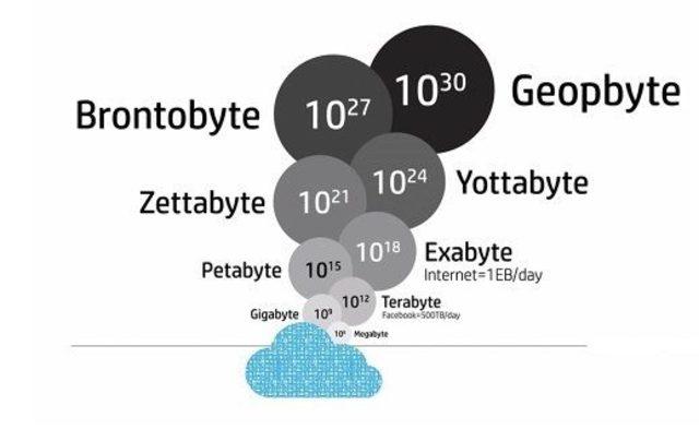 Conceptos básicos de las IT: YB Y BB