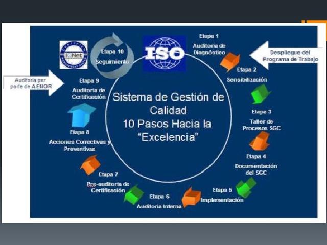 Normas oficiales ISO 9000