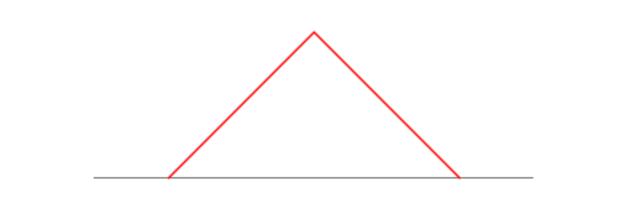 Theoretische verdeling voor meetfouten (1/3)