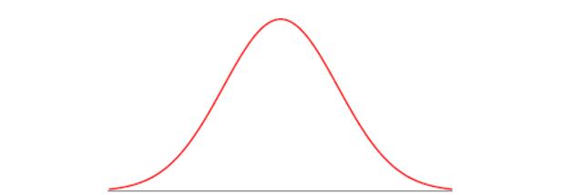Theoretische verdeling voor meetfouten (3/3)