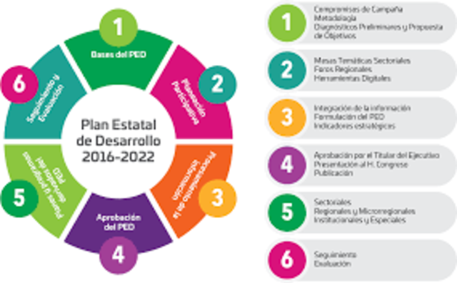 1er Plan Nacional de Desarrollo Turístico