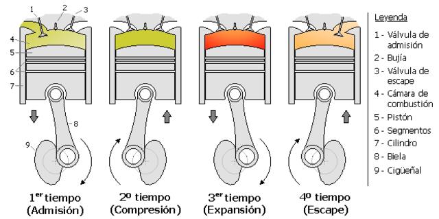 Motor de cuatro tiempos