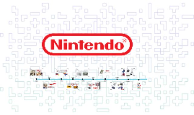 Se funda la sociedad Yamauchi Nintendo Co. Ltd.