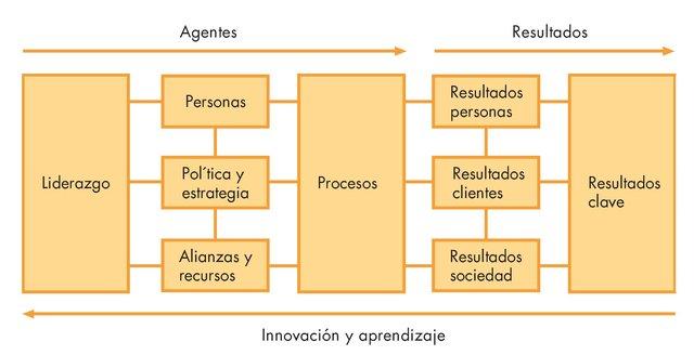 Fundation for Quality Management