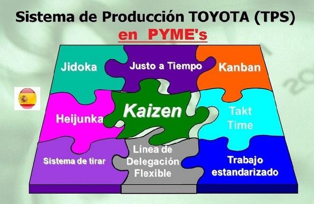 el Sistema de Producción de Toyota