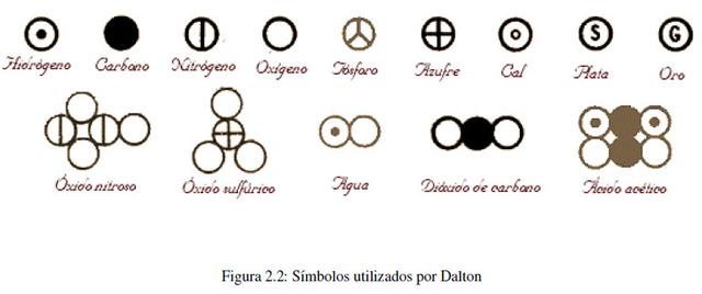 Modelo átomico de Dalton: este cientifico retomo la idea Leucipo y Demócrito
