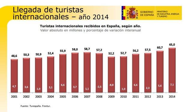 EL TURISMO INTERNACIONAL CRECIO UN 14%