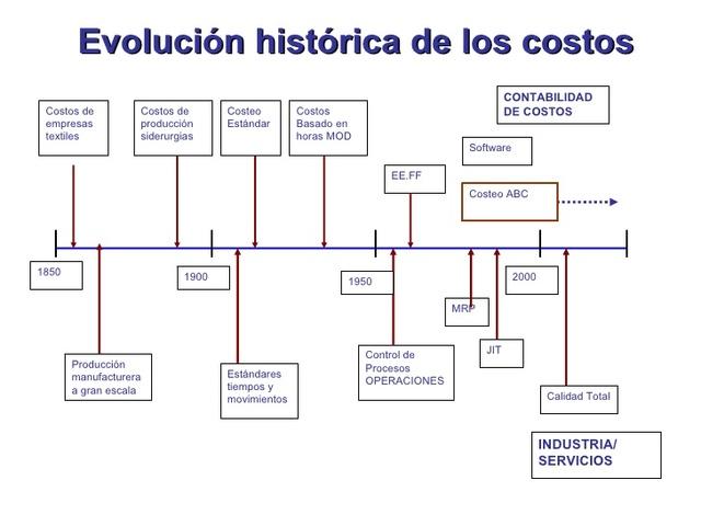 Evolucion concepto Costos