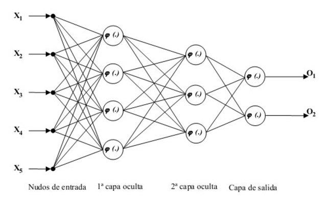 Entrenamiento de Redes Neuronales Multicapa