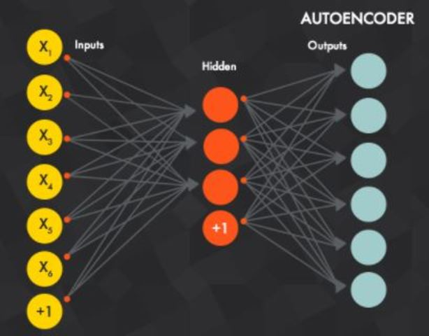 Red Neuronal de Autoencoders