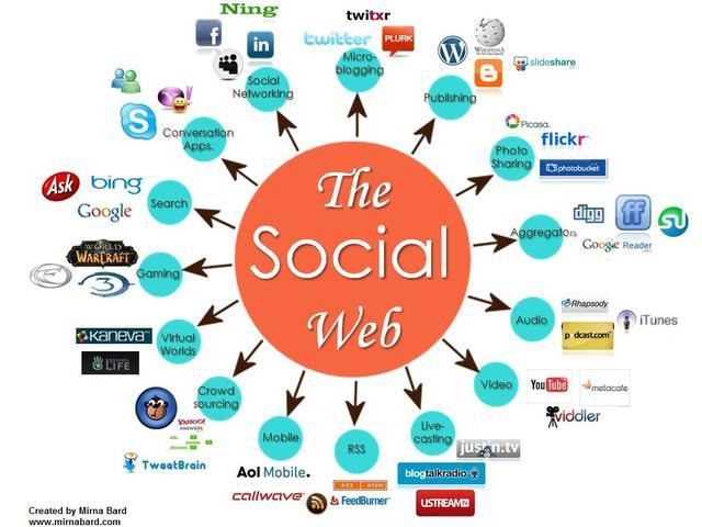 La Social Media
