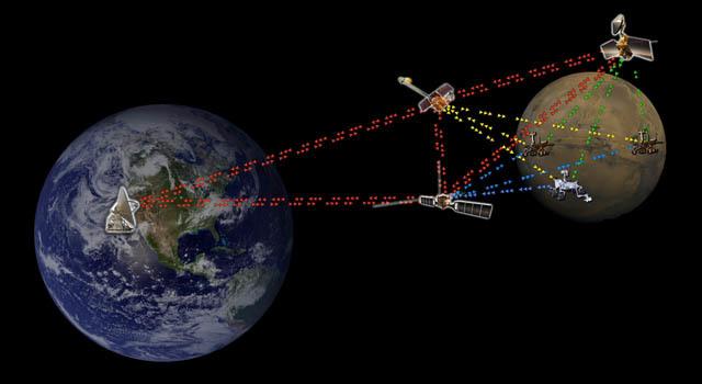 Internet interplanetario