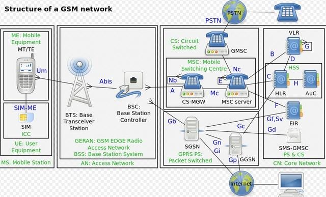 2G/ GSM