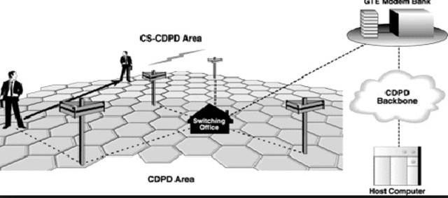 2G/ CDPD