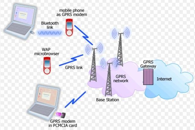 2.5G/ GPRS