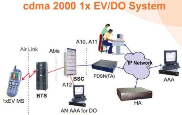 2.5G/ CDMA