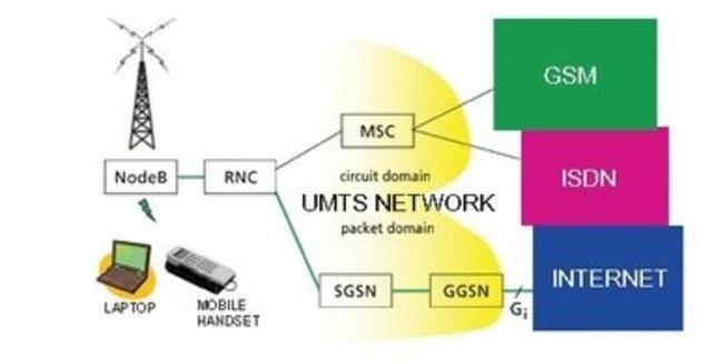 3G/ UMTS
