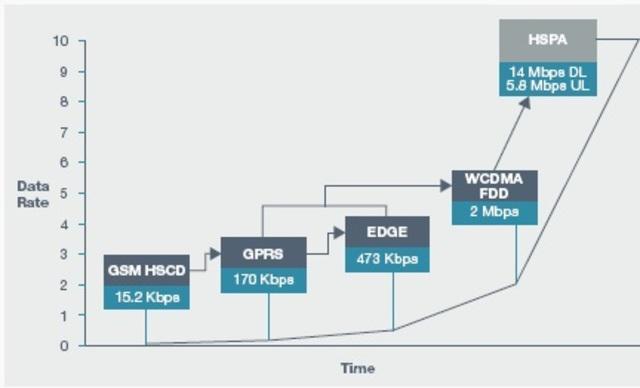 3.5G/   HSPA