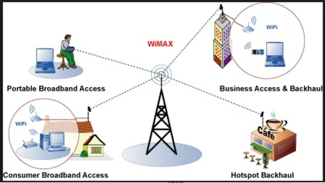 3.5G/   Mobile WiMax IEEE 802.16e
